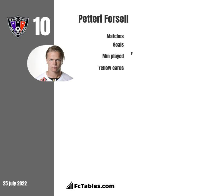 Petteri Forsell infographic