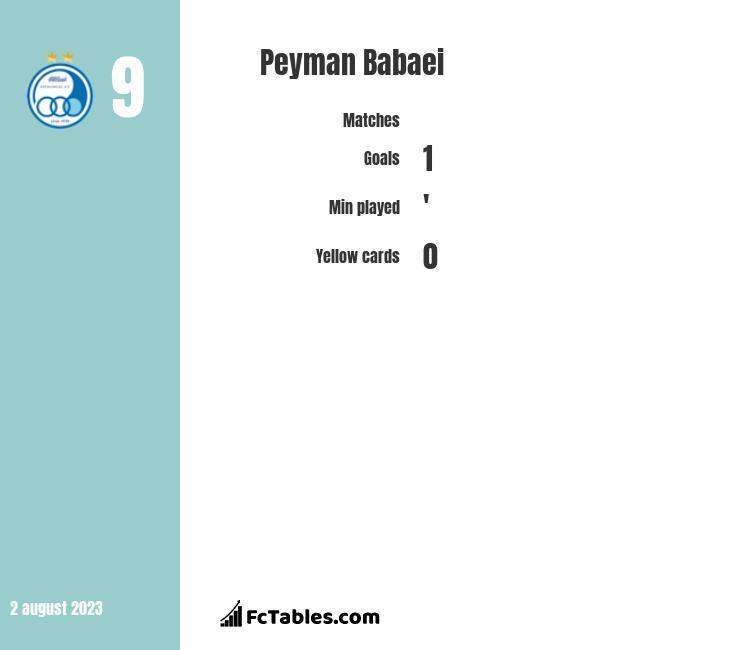 Peyman Babaei infographic
