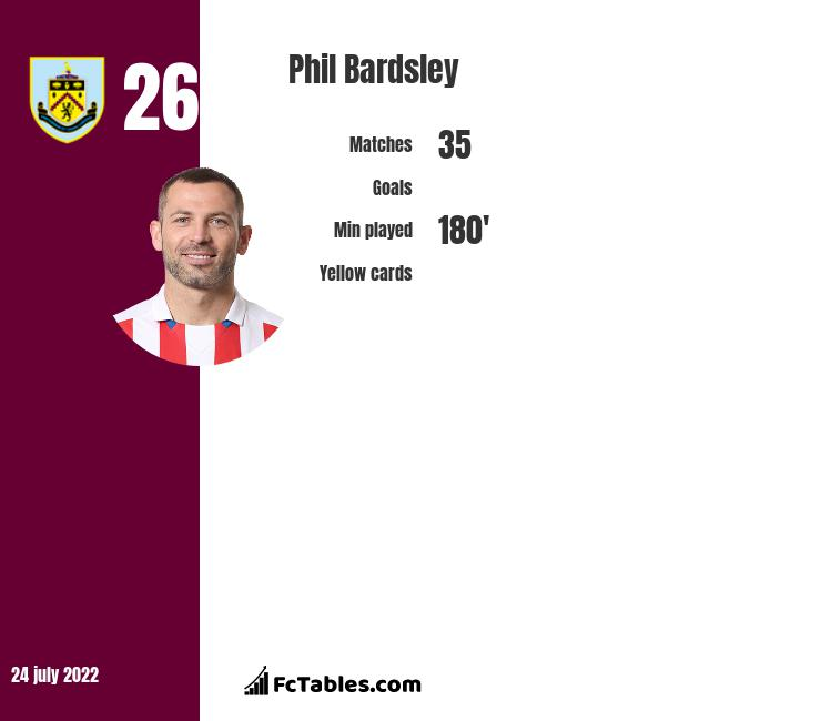 Phil Bardsley infographic statistics for Burnley