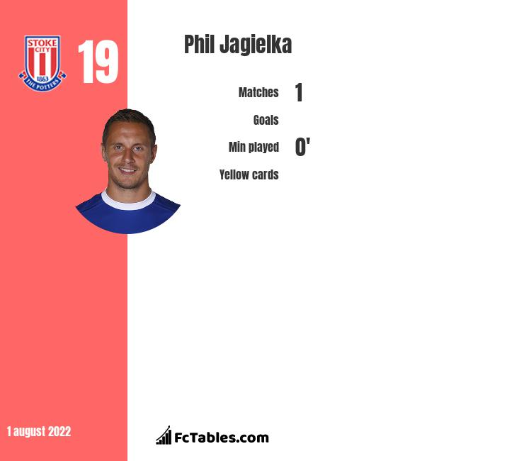 Phil Jagielka infographic