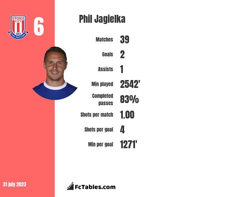 Phil Jagielka infographic