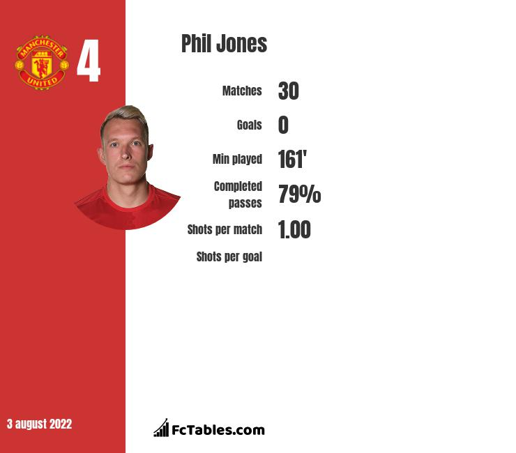 Phil Jones infographic