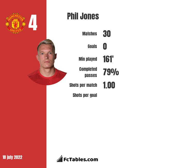 Phil Jones Stastics | profile | goals scored