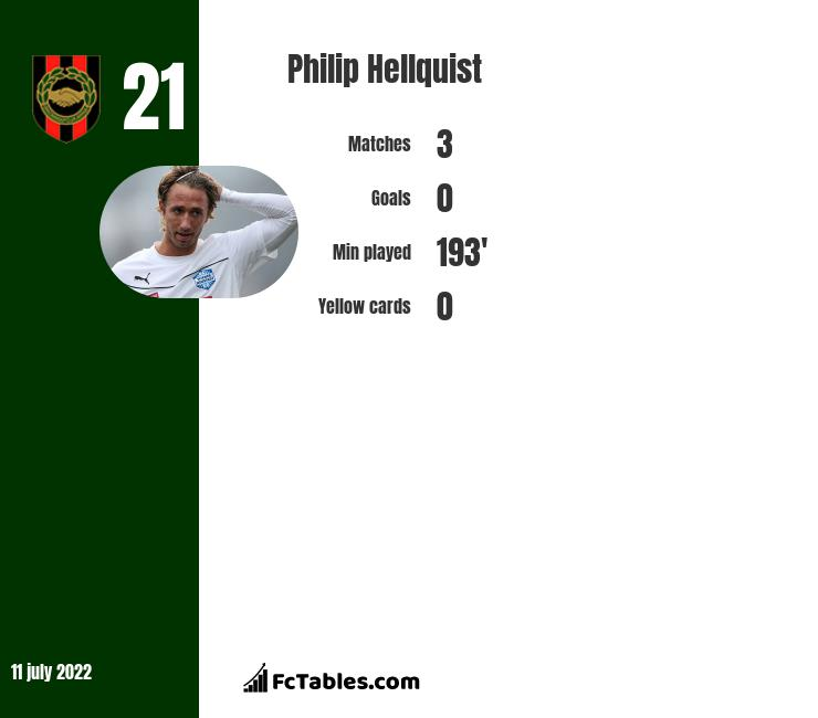 Philip Hellquist infographic