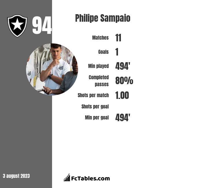 Philipe Sampaio infographic