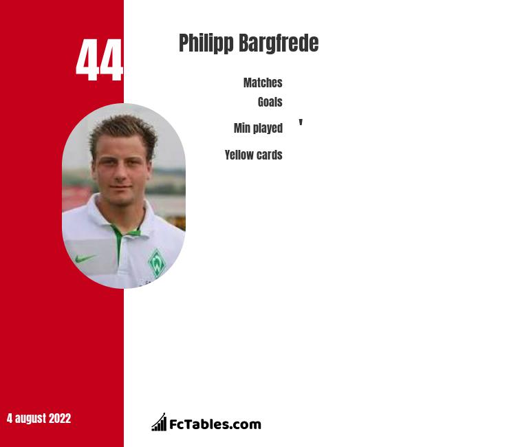 Philipp Bargfrede infographic