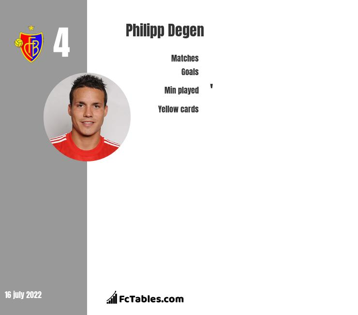 Philipp Degen infographic statistics for Basel