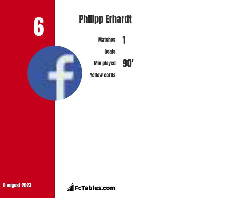 Philipp Erhardt infographic