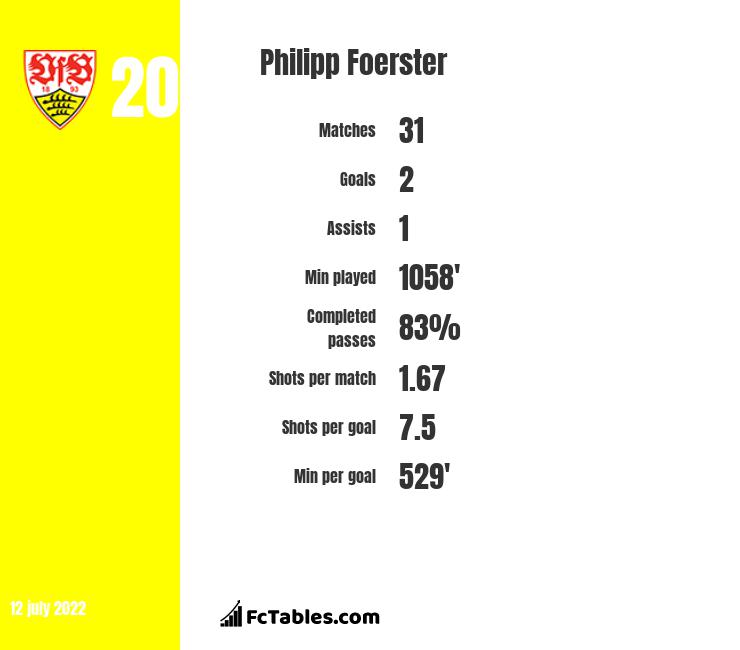 Philipp Foerster infographic