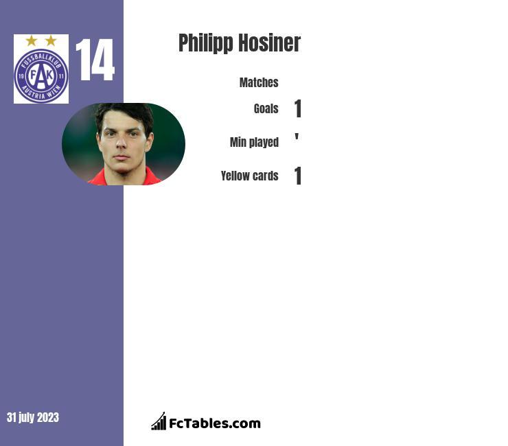 Philipp Hosiner infographic
