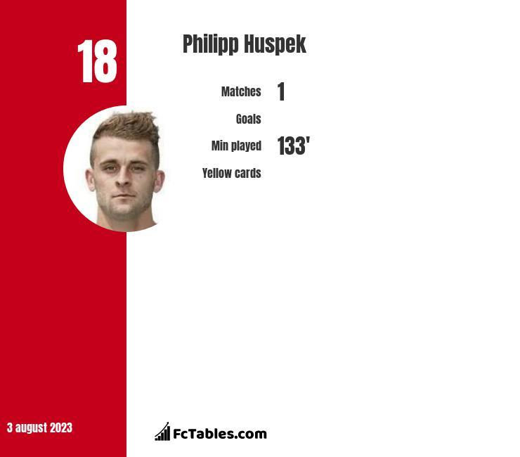 Philipp Huspek infographic