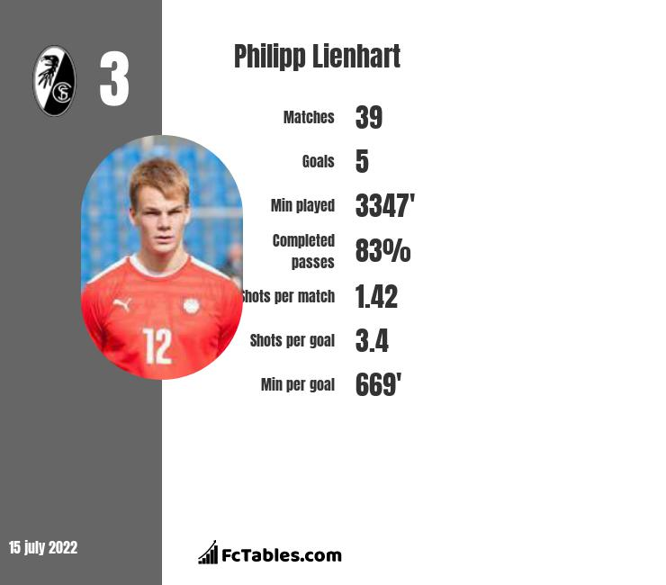 Philipp Lienhart infographic