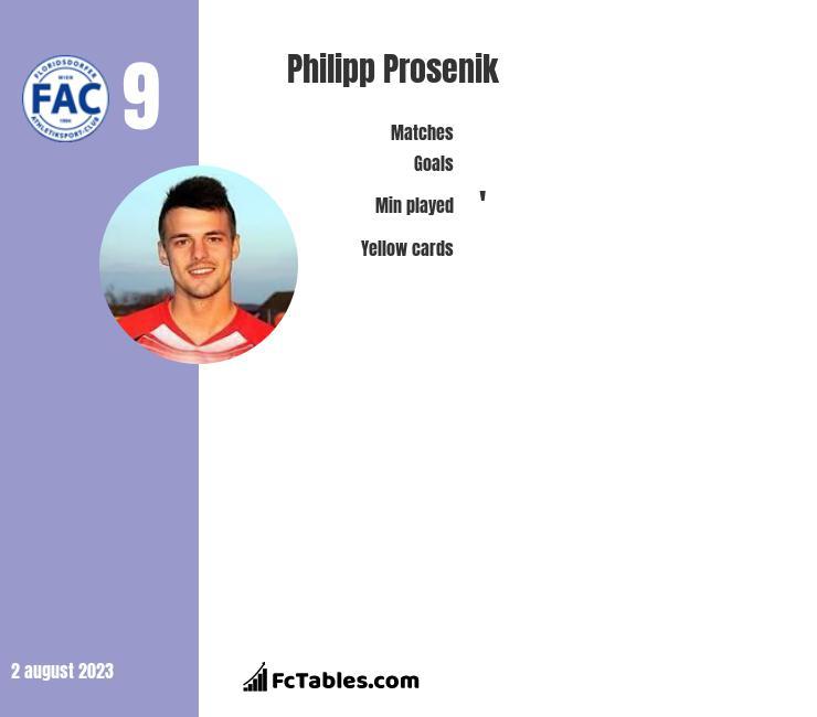 Philipp Prosenik infographic