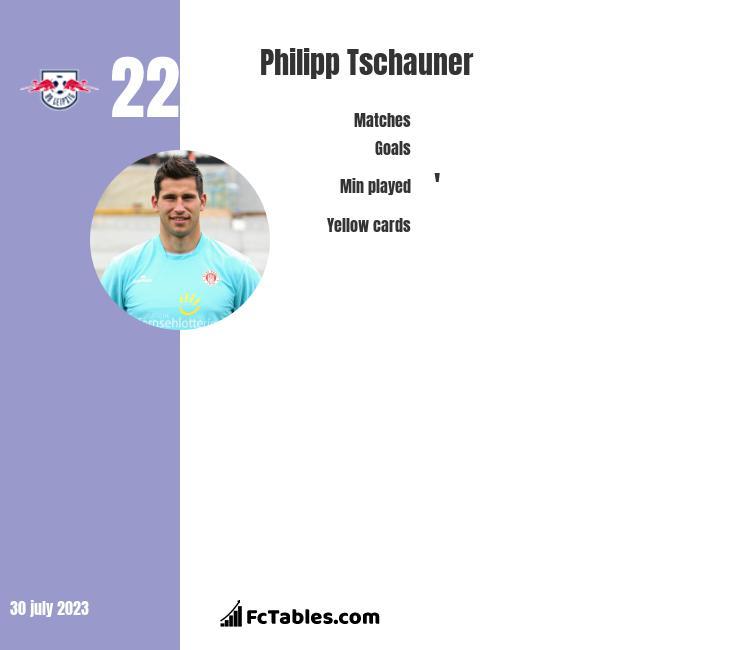 Philipp Tschauner infographic