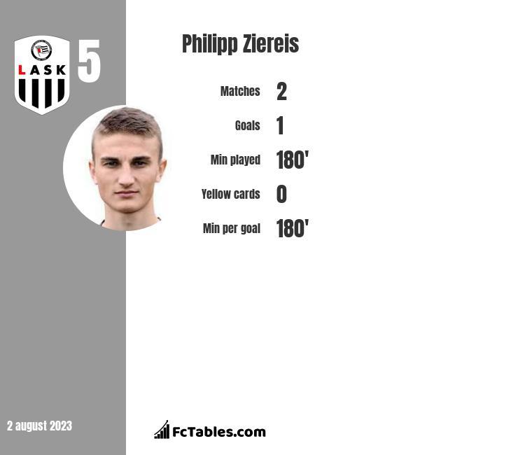 Philipp Ziereis infographic