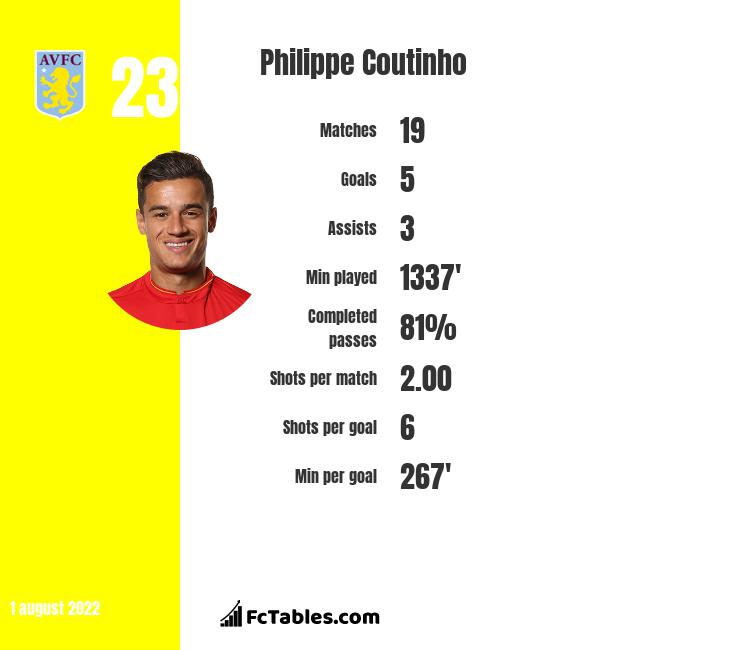 Philippe Coutinho infographic statistics for Bayern Munich