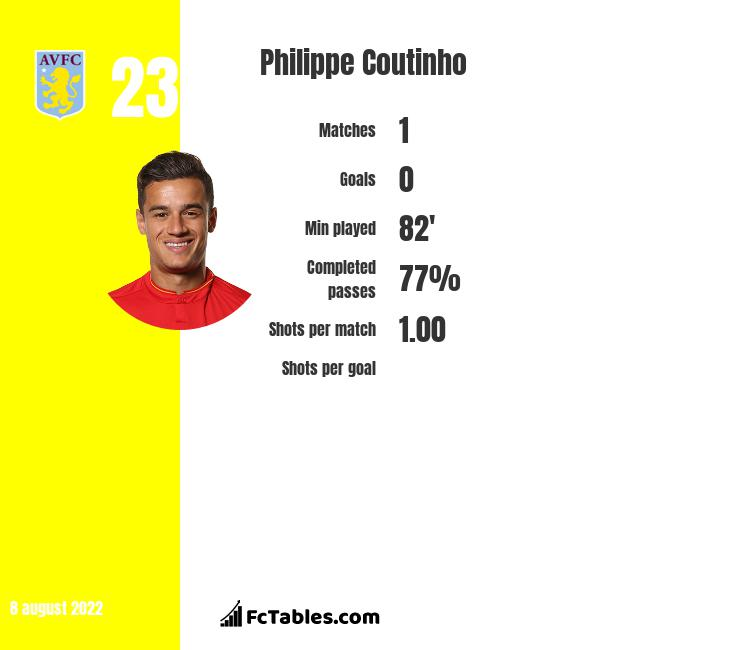 Philippe Coutinho infographic statistics for Barcelona
