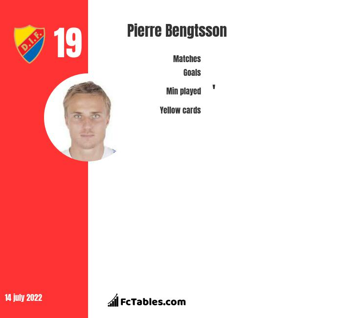 Pierre Bengtsson infographic