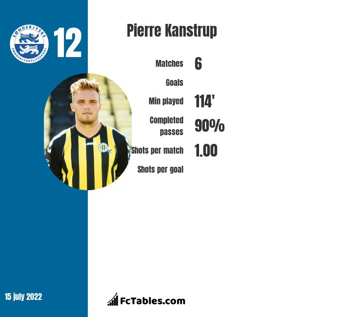 Pierre Kanstrup infographic