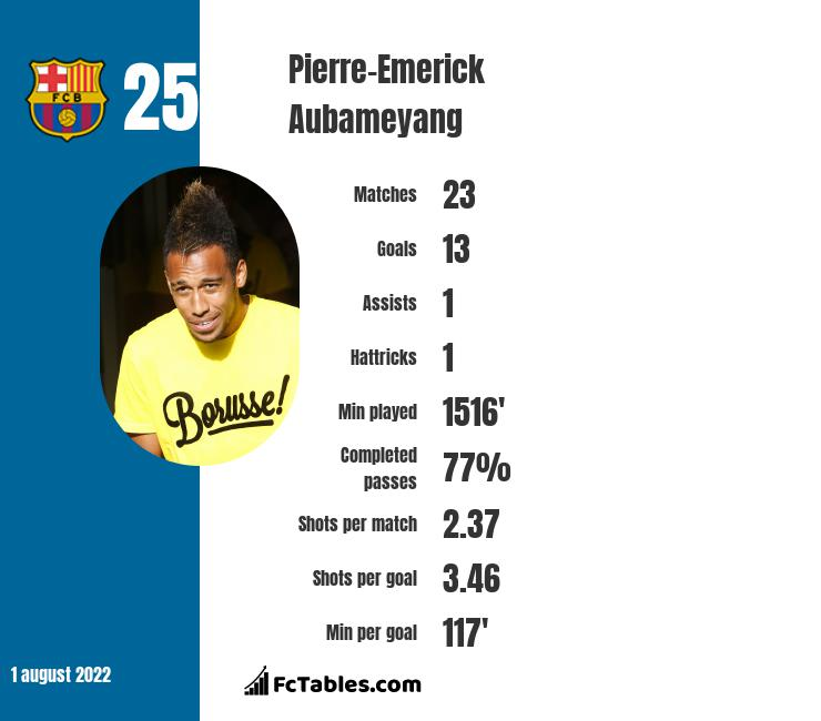 Pierre-Emerick Aubameyang stats | profile | all info from here