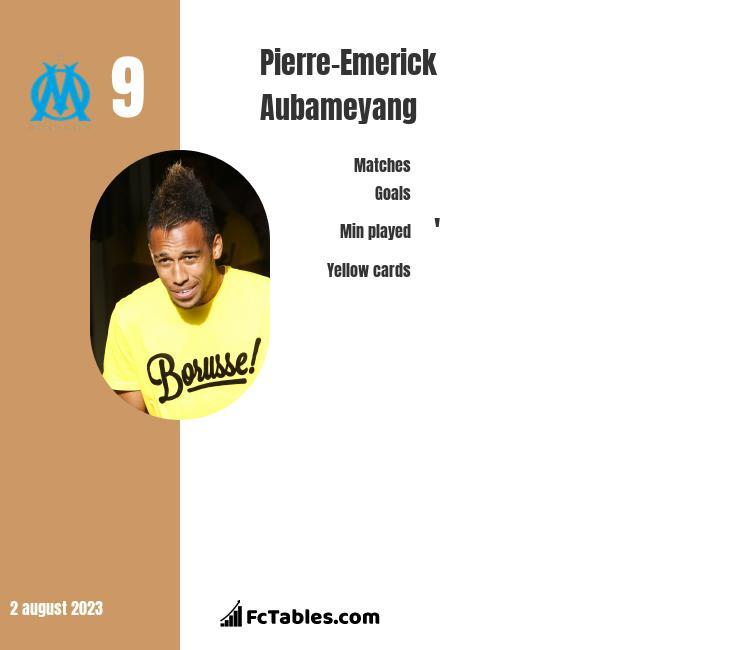 Pierre-Emerick Aubameyang infographic statistics for Borussia Dortmund