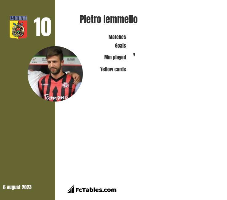 Pietro Iemmello infographic