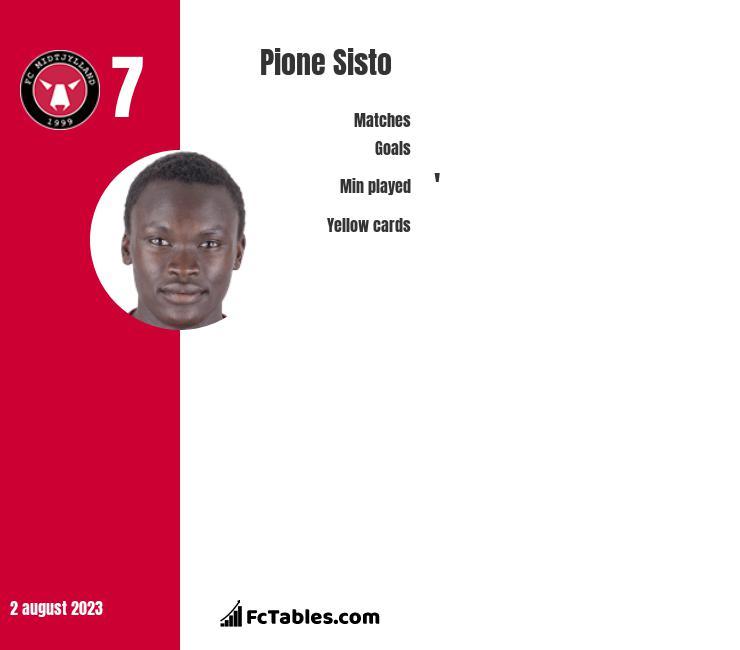 Pione Sisto infographic