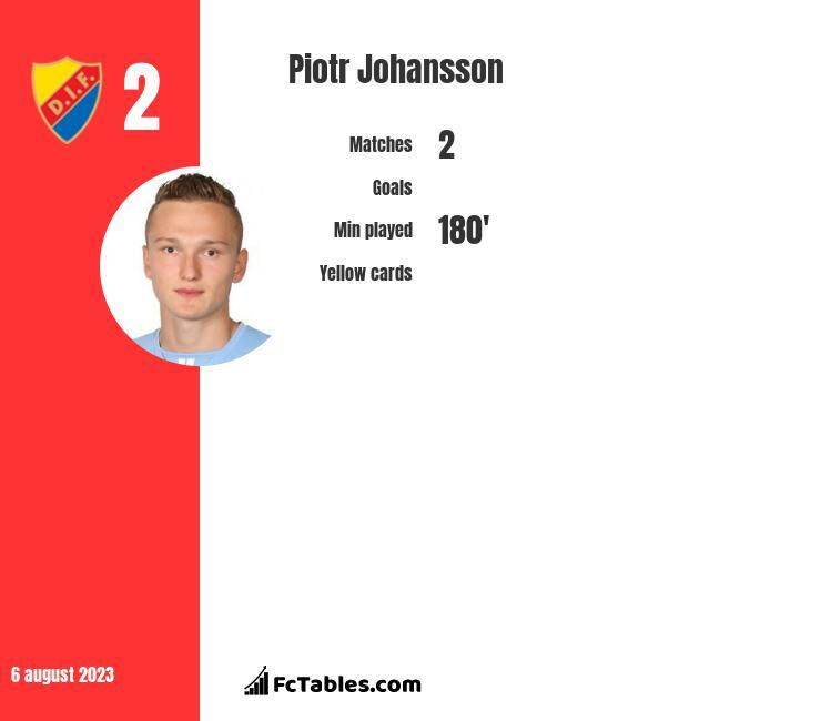 Piotr Johansson infographic