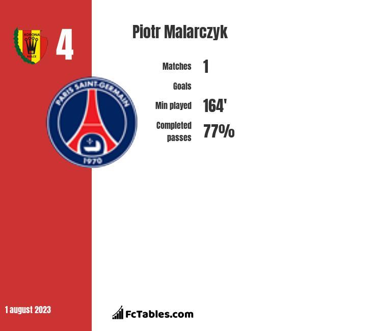 Piotr Malarczyk infographic