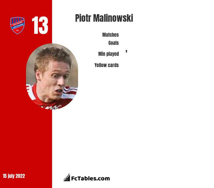 Piotr Malinowski infographic