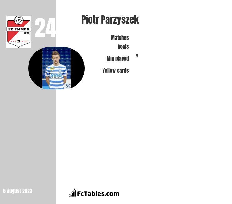 Piotr Parzyszek infographic