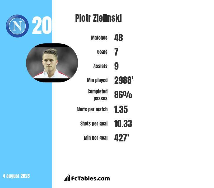 Piotr Zieliński infographic