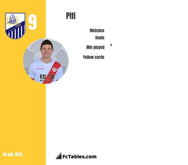 Piti infographic