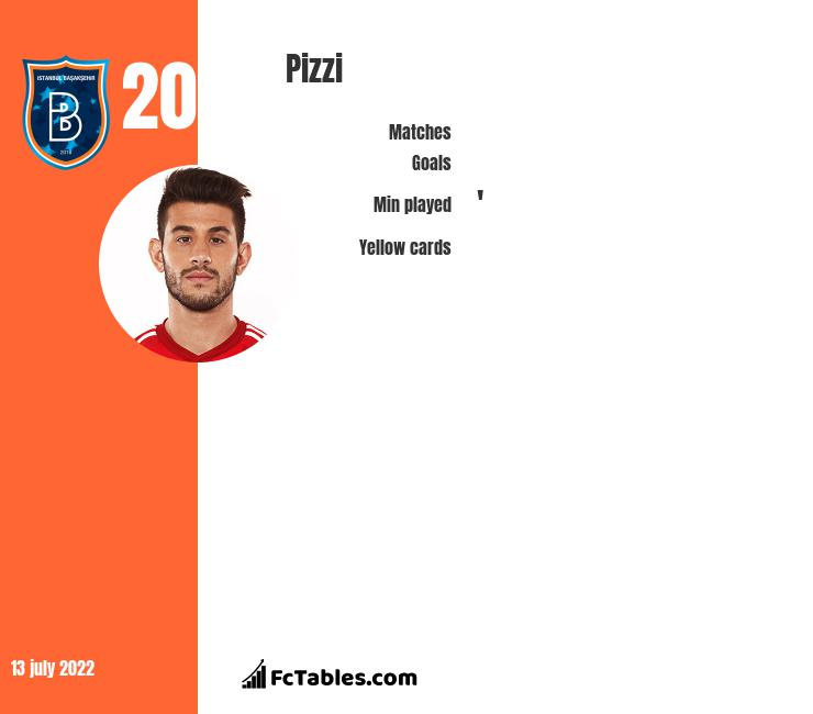 Pizzi infographic statistics for Benfica