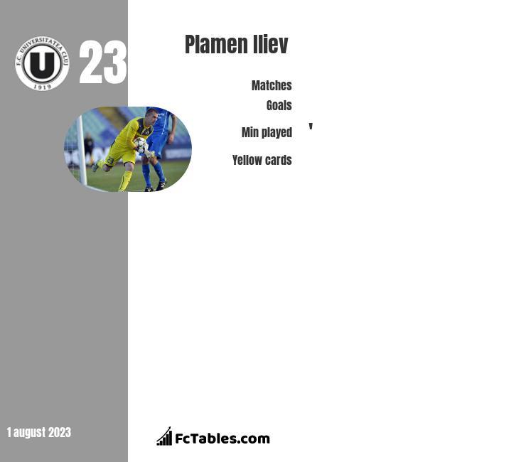 Plamen Iliev infographic