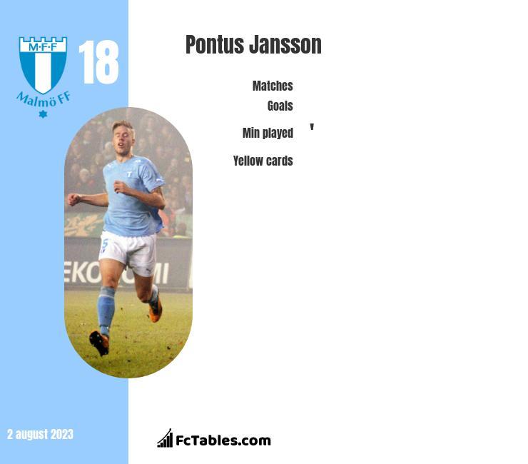 Pontus Jansson infographic
