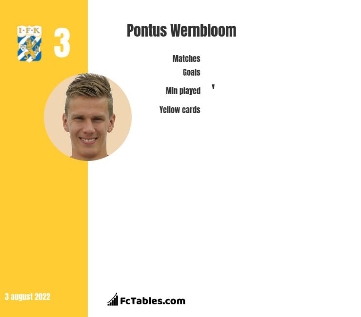 Pontus Wernbloom infographic statistics for PAOK Thessaloniki FC