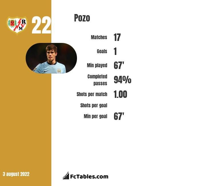 Pozo infographic statistics for Rayo Vallecano