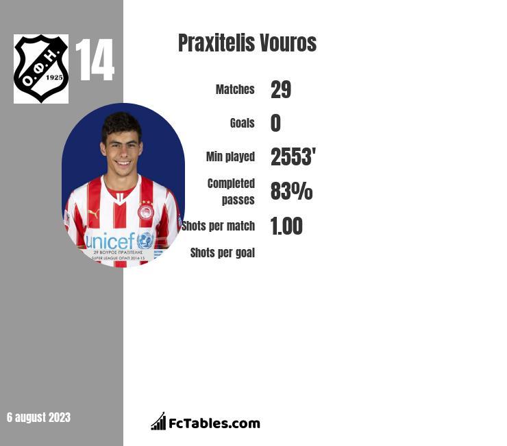 Praxitelis Vouros infographic