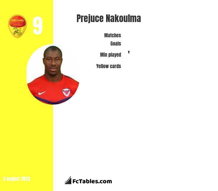 Prejuce Nakoulma infographic
