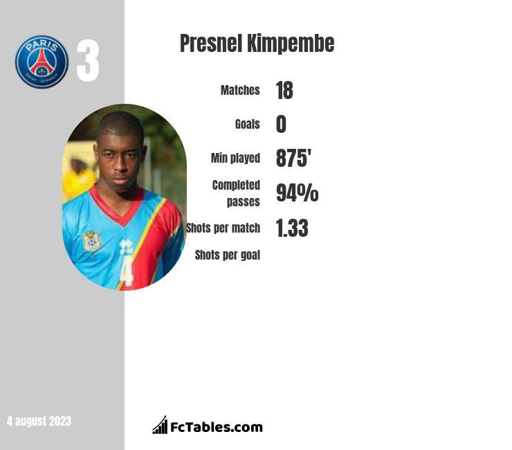 Presnel Kimpembe infographic