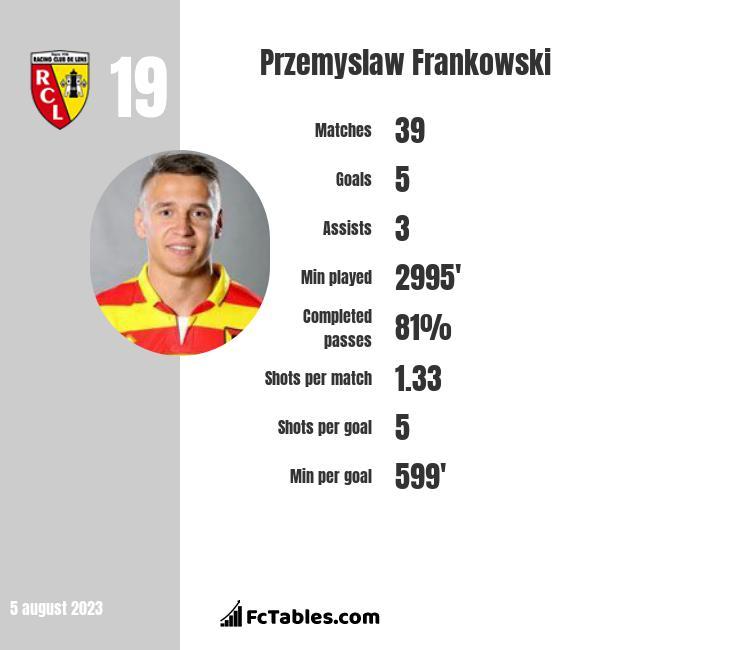 Przemyslaw Frankowski infographic