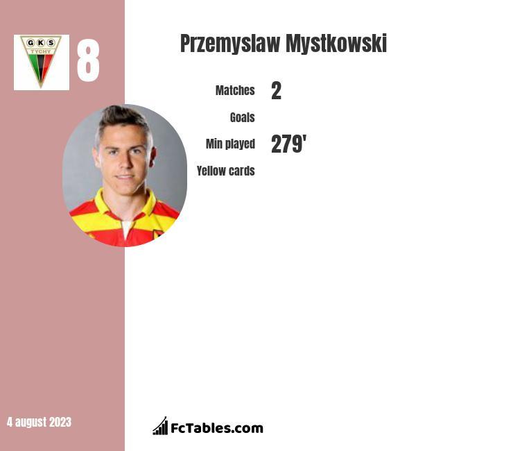 Przemysław Mystkowski infographic