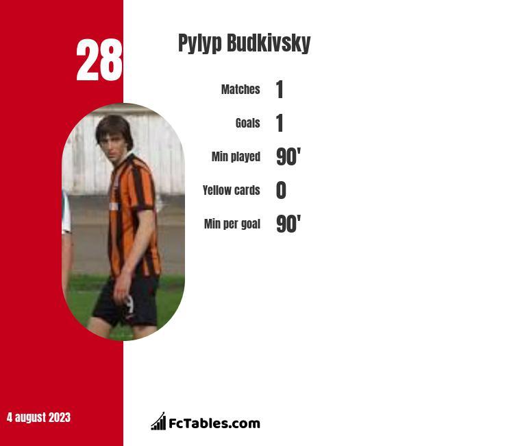 Pylyp Budkivsky infographic