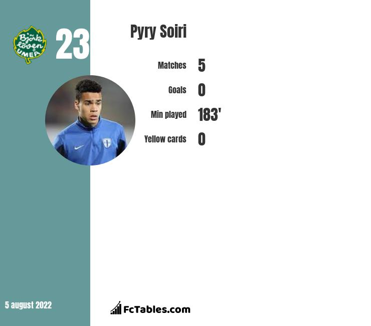 Pyry Soiri infographic statistics for Esbjerg fB