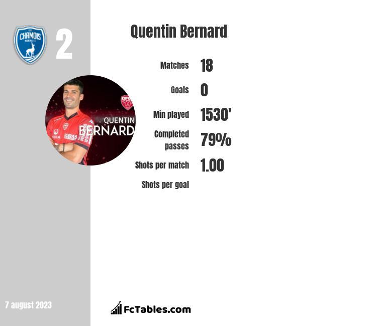 Quentin Bernard infographic