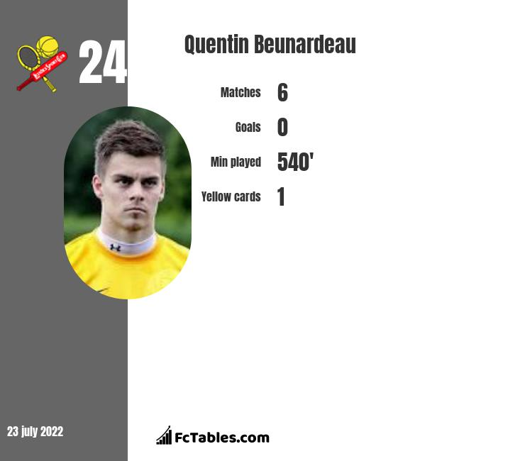 Quentin Beunardeau infographic statistics for Aves