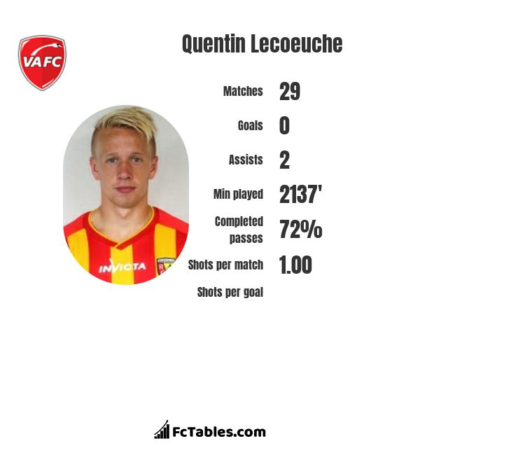 Quentin Lecoeuche infographic statistics for Lorient