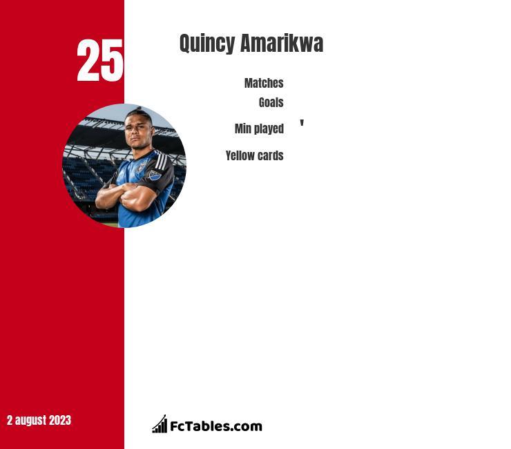 Quincy Amarikwa infographic