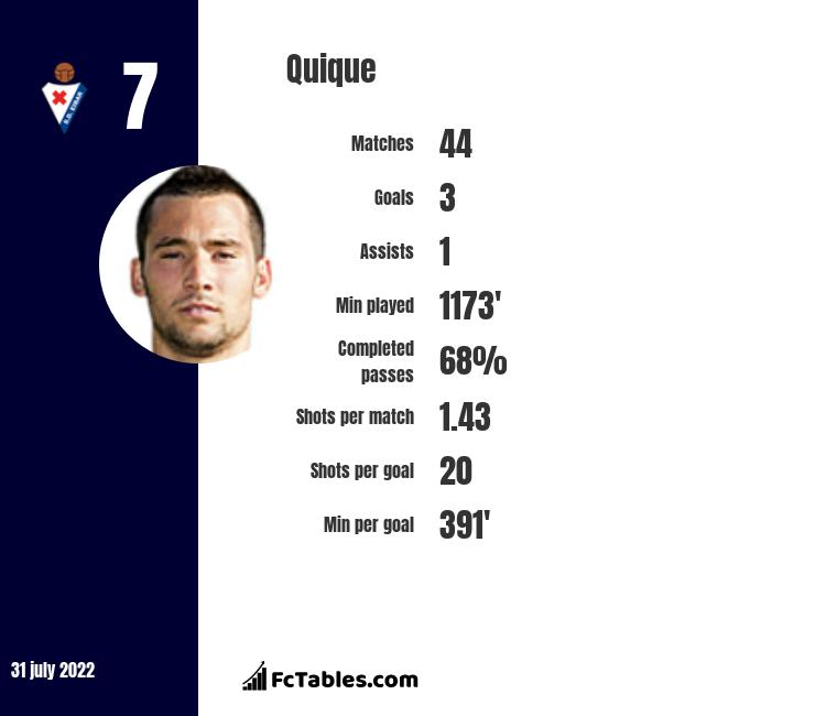 Quique infographic